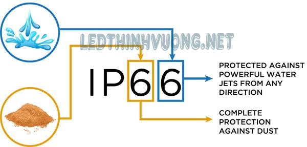 Chỉ số IP là gì 4