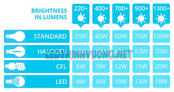 Thông số đèn Led 1