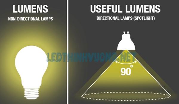 Thông số đèn Led 2