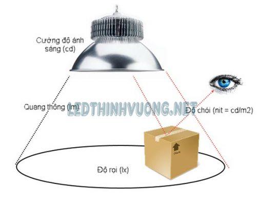 Thông số đèn Led 4