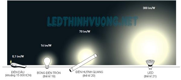 Thông số đèn Led 7