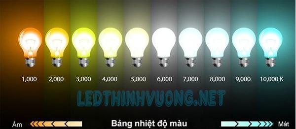 Thông số đèn Led 8